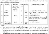 Dhaka South City Corporation Job Circular 2019 Govt Job